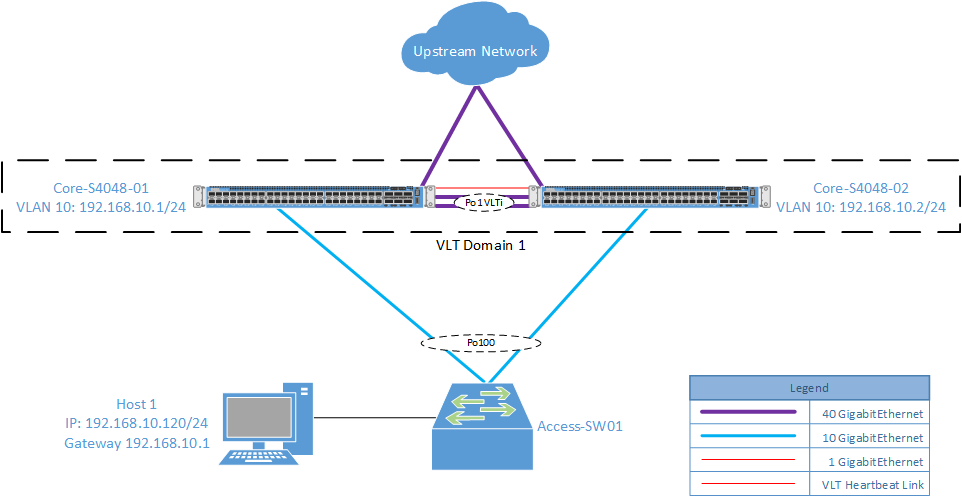 Vlt Peer Routing Networking